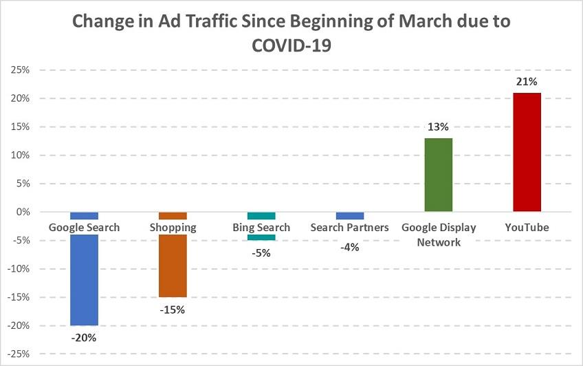 How COVID-19 is Impacting Google Ads Advertising, and How to Respond to the Major Challenges