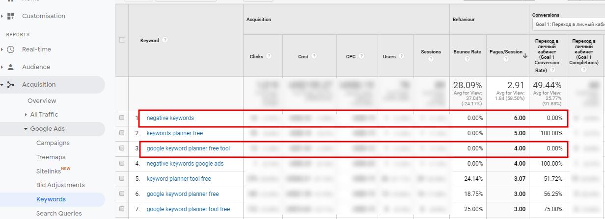 Behavior metrics in Google Analytics