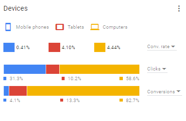 PPC performance may significantly vary across devices