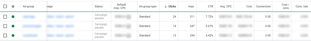 How to Understand Your Google Ads Performance Change