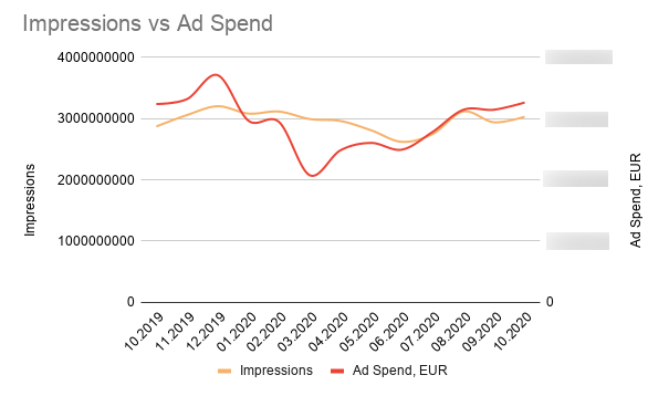 7 Key PPC Trends To Keep an Eye On in 2021