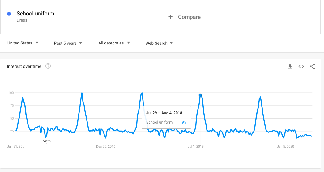Ultimate Guide to Google Trends: How to Interpret Data and Catch Trends