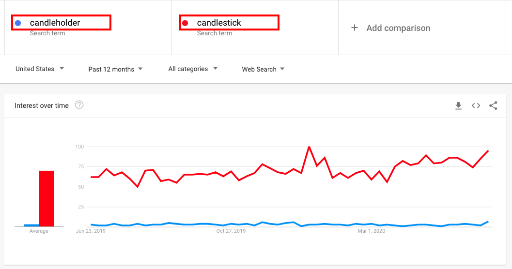 Ultimate Guide to Google Trends: How to Read Data and Catch Trends