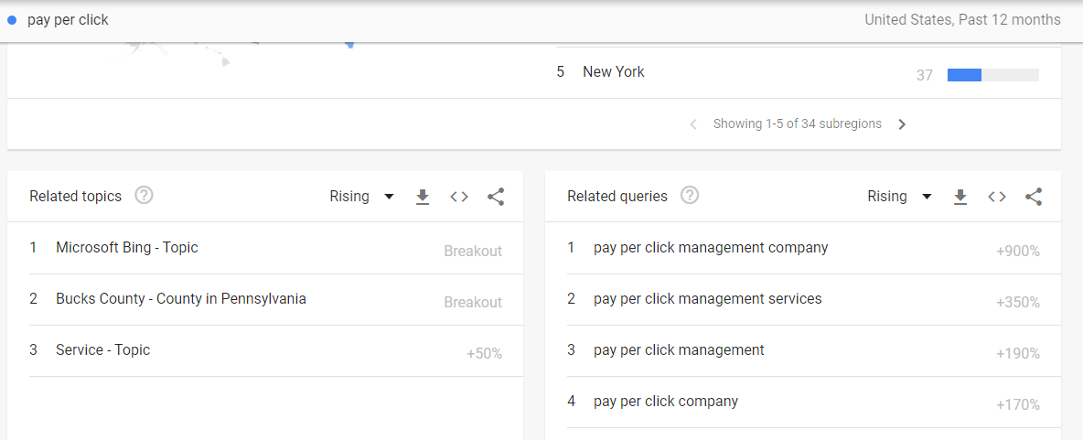 An example of related queries in Google Trends