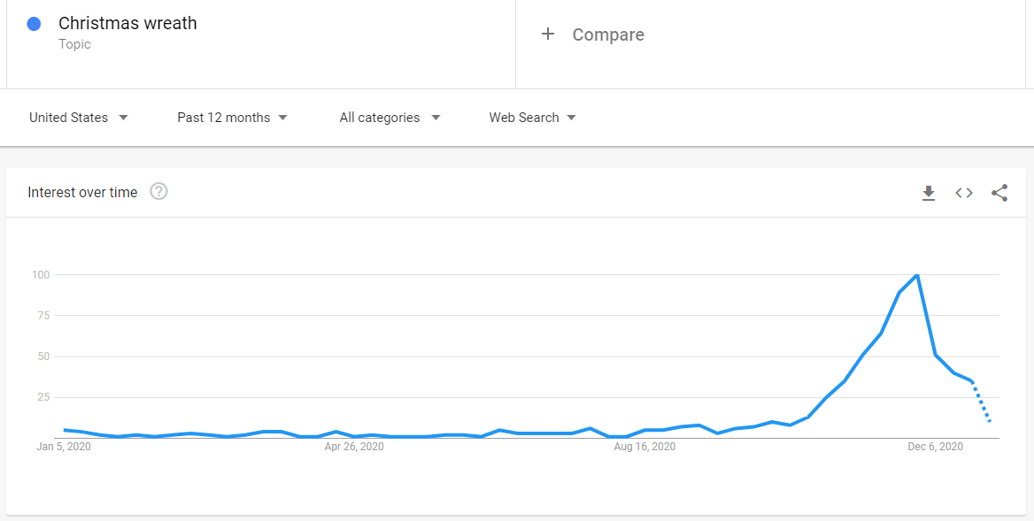 Search demand throughout the year in Google Trends