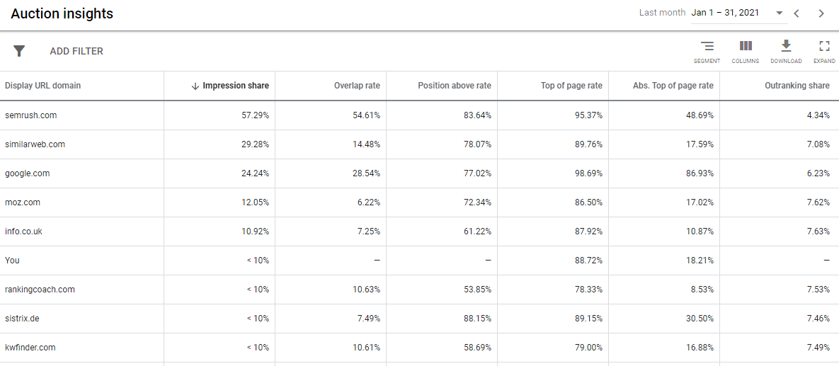 An example of the Auction Insights report in Google Ads