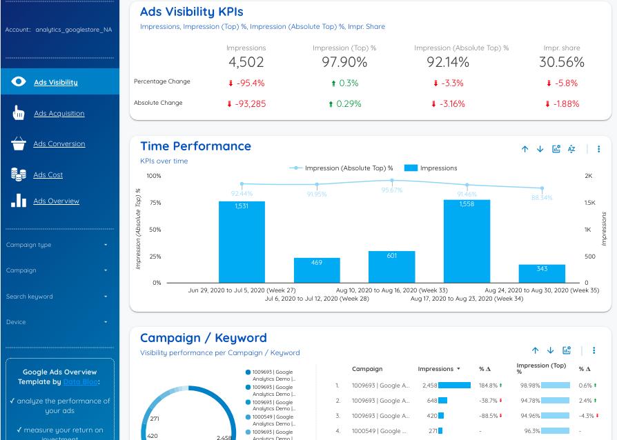 15 Best PPC Report Templates for Google Data Studio