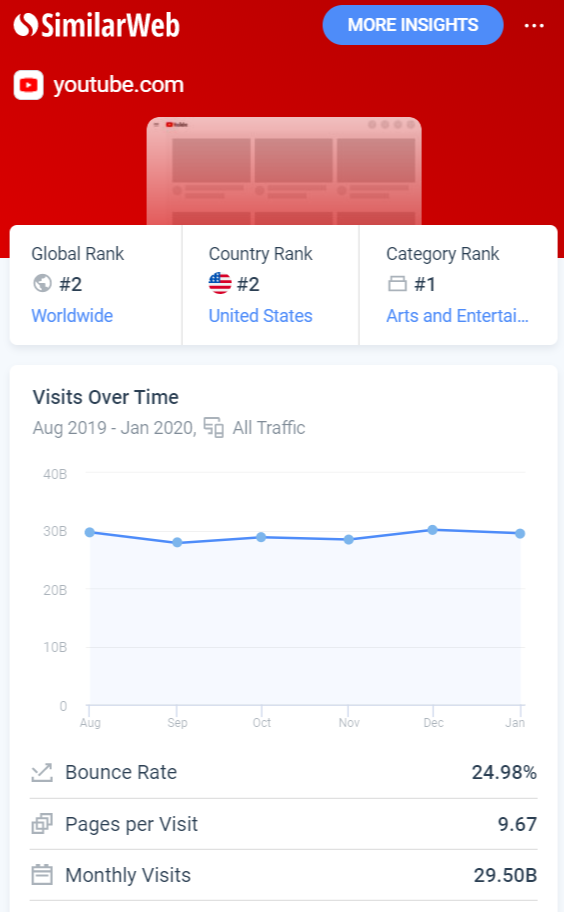 A sample of the SimilarWeb report