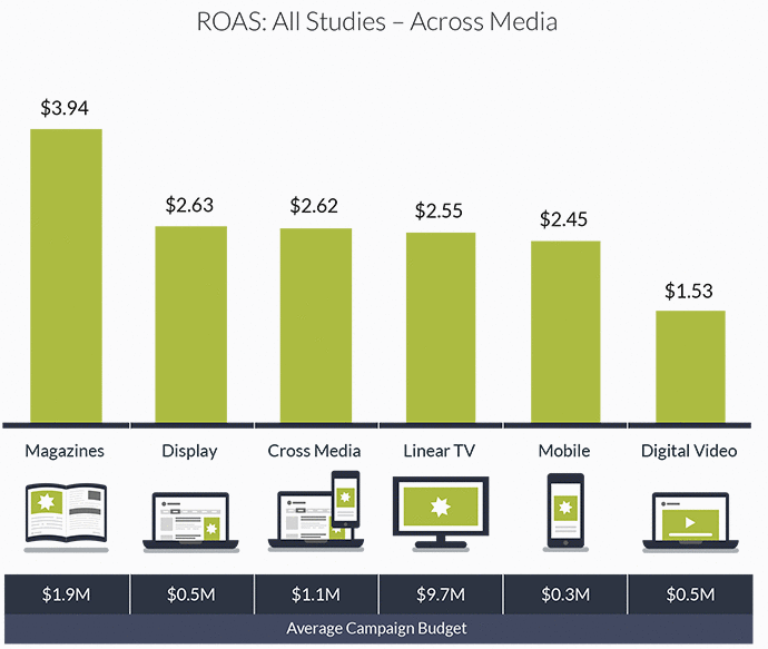 How to Make Sense of Return on Ad Spend (ROAS) for Your Business