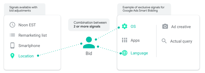 How Google Smart Bidding Strategies Work