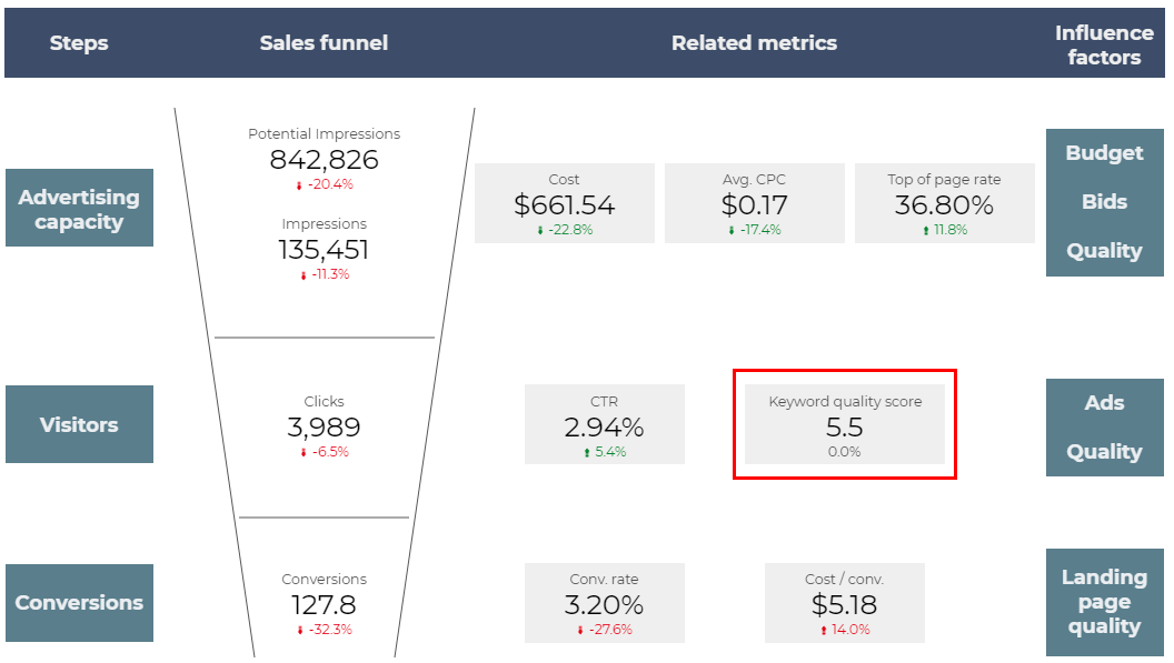 Google Ads Quality Score Report: How to Build It and Read the Data