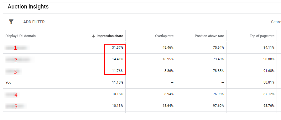 How to Make Sense of Auction Insights Report on Google and Microsoft Ads