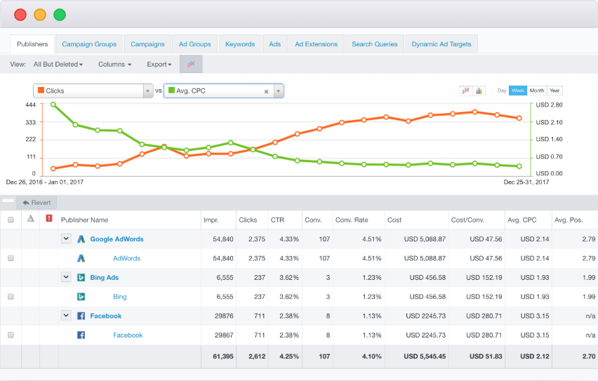 The campaign management dashboard in Acquisio