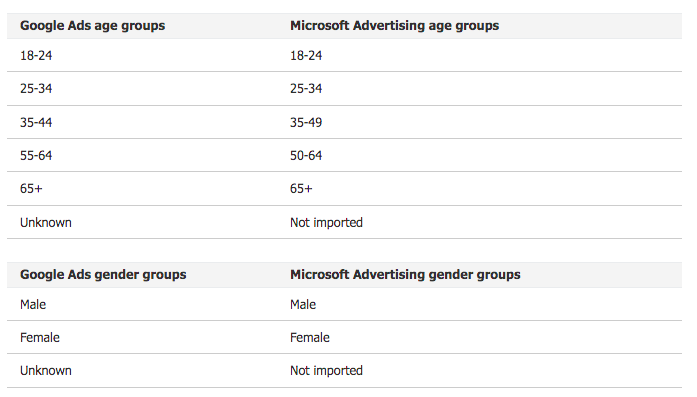 How to Import Google Ads Campaigns to Microsoft (Bing) Advertising