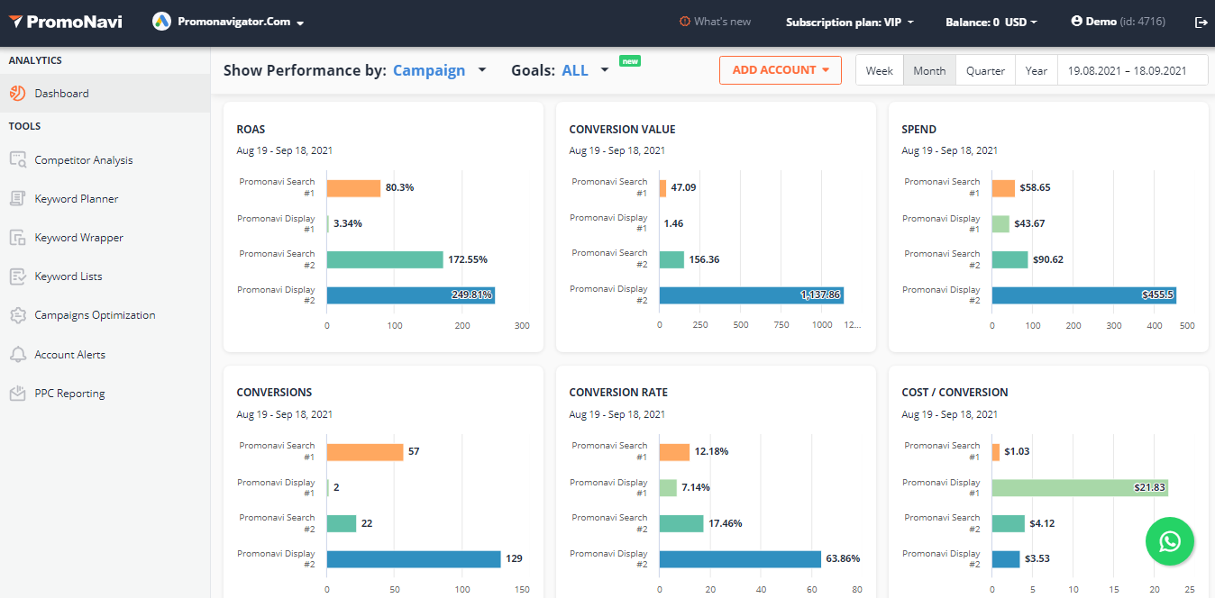 Charts with key metrics