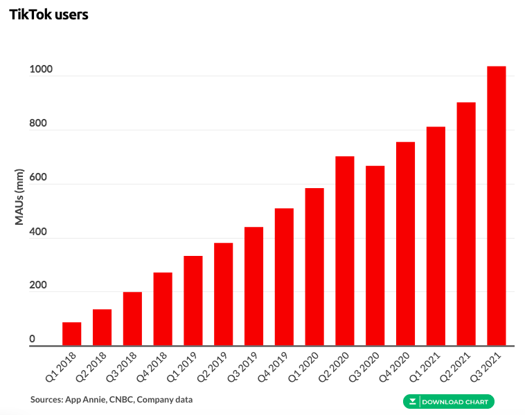 Image source: Business of Apps. TikTok Revenue and Usage Statistics (2021)