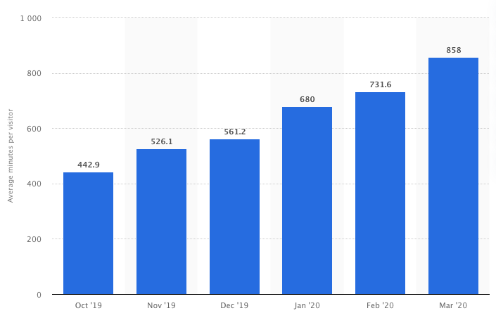 Monthly TikTok app user engagement in the United States from October 2019 to March 2020 (Image source: Statista)