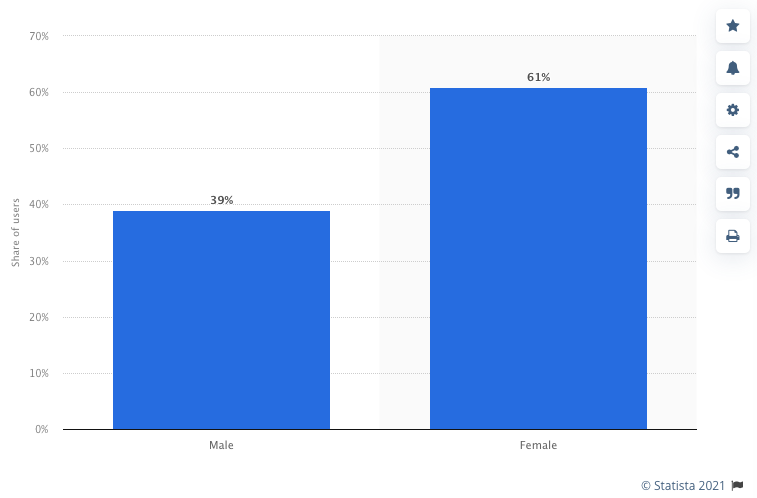 Distribution of monthly active TikTok users in the United States as of March 2021, by gender (Image source: Statista)
