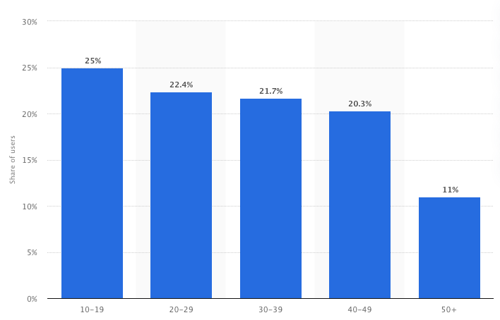 Distribution of TikTok users in the United States as of March 2021, by age group (Image source: Statista)